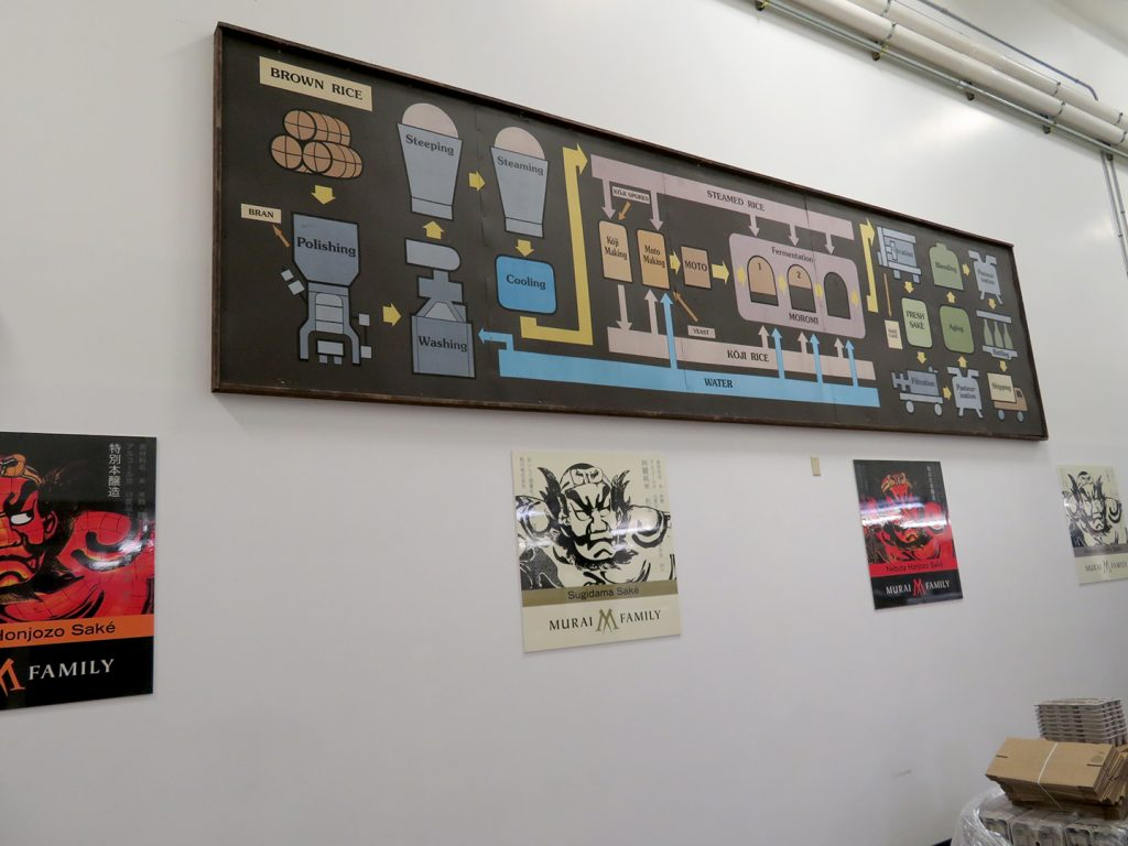 Wall with a diagram explaining the sake brewing process.